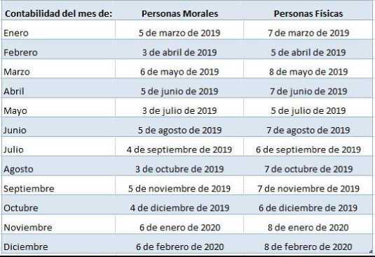 Calendario contabilidad electronica 2019