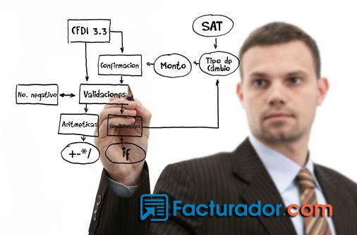 ¿Qué catálogos del SAT se incluyen en los CFDI 3.3?